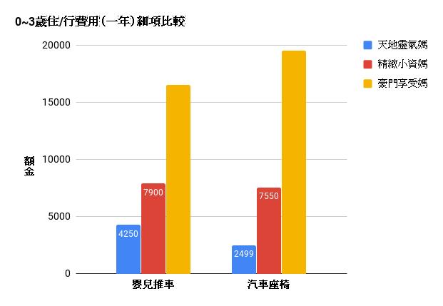 0_3歲住/行費用(一年)細項比較