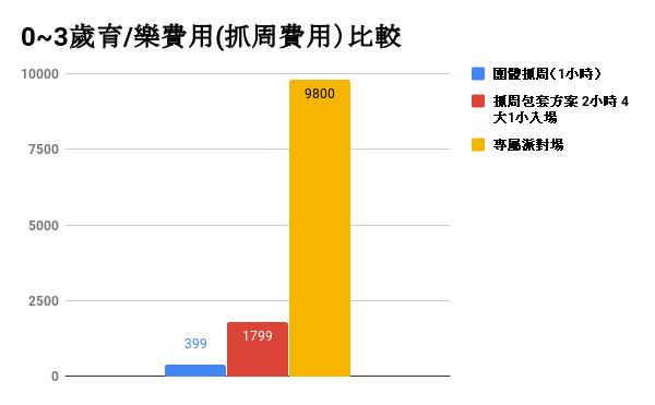 0_3歲育/樂費用(抓周費用)比較