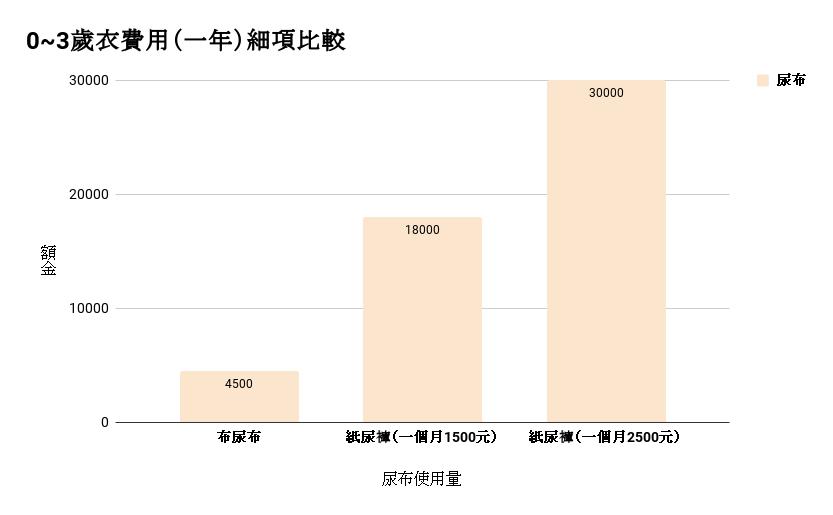 0_3歲衣服費用(一年)細項比較
