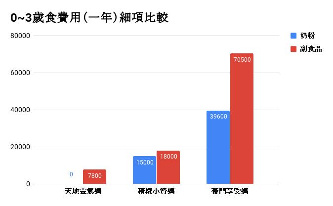 0_3歲伙食費用(一年)細項比較