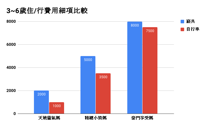 寶寶3~6歲費用精算篇:住行費用細項比較