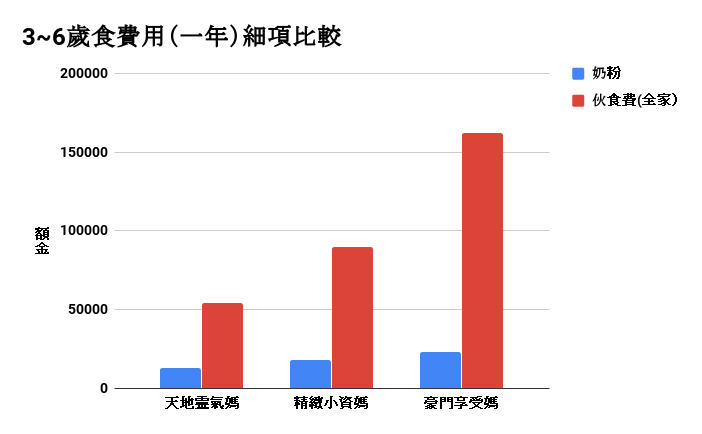 寶寶3~6歲費用精算篇:食費用(一年)細項比較